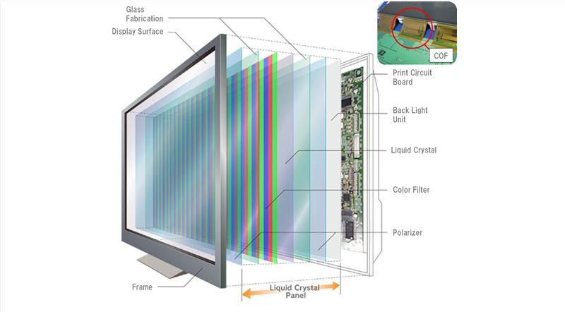 Οθόνη υπολογιστή LCD