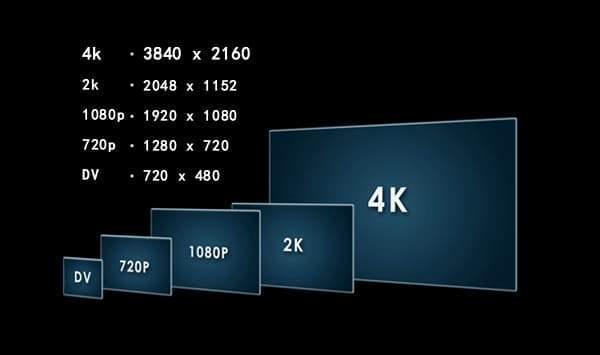 Οθόνη υπολογιστή - Σύγκριση αναλύσεων