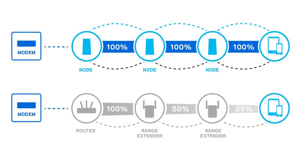 Mesh-WiFi-vs-WiFi Extenders